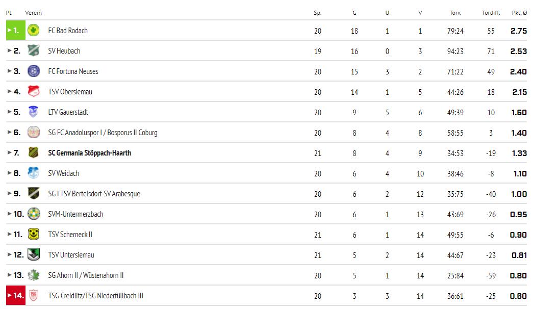 Tabelle Saison 2019-2020